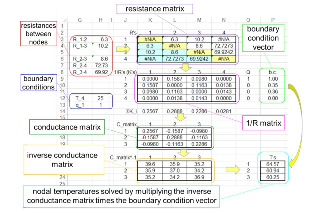 Calculation corner spreadsheet based matrix analysis extension spreadsheet procedure for solving nodal steady state temperatures of a thermal resistance network ccuart Image collections