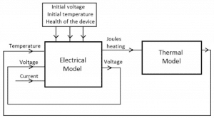 Thermal Effects in Supercapacitors | Electronics Cooling