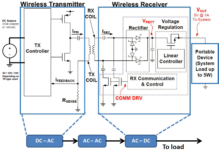 fig  1: a wireless power system with a dc input and dc output of 5v at 1 a  resulting in a 5w system [6]  a simplistic 3-block description of the  system is