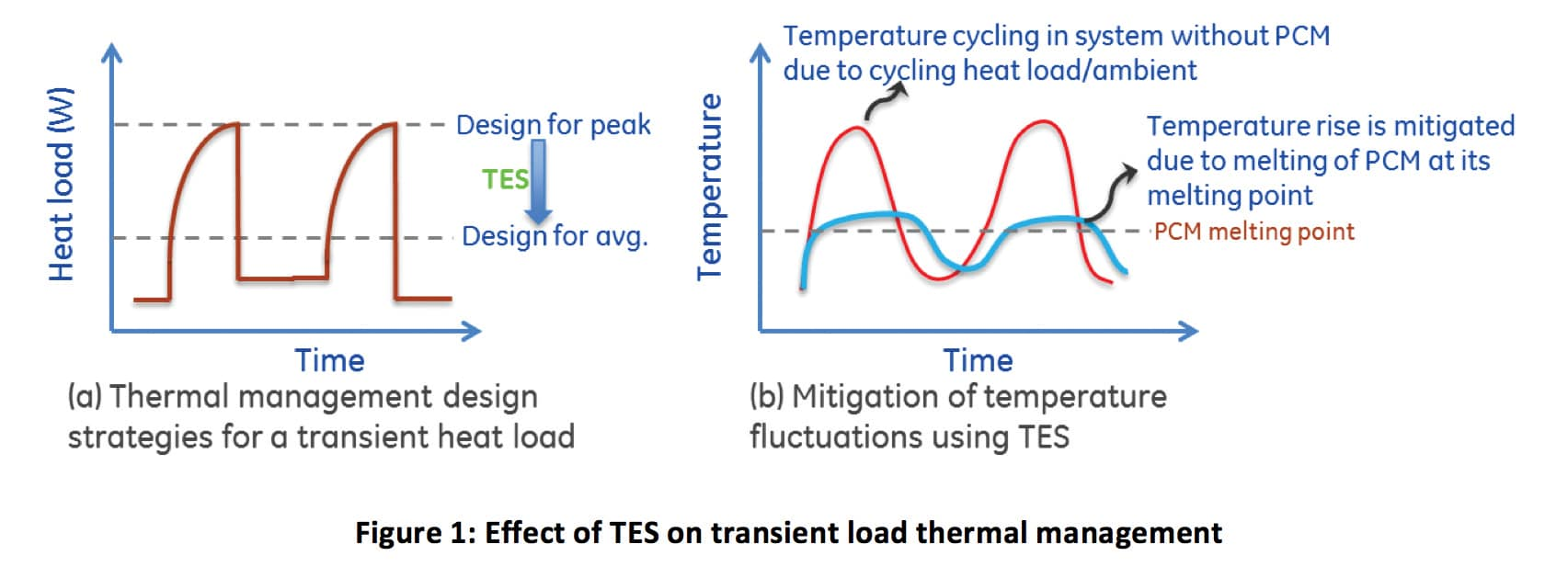 A Novel Approach To Development Of Thermal Capacitor Electronics Capacitance And Charge On Capacitors Plates Adequately Designed Tes Systems Could By Delaying Temperature Rise Play An Important Role In Providing Additional Time For The Reliable Operation