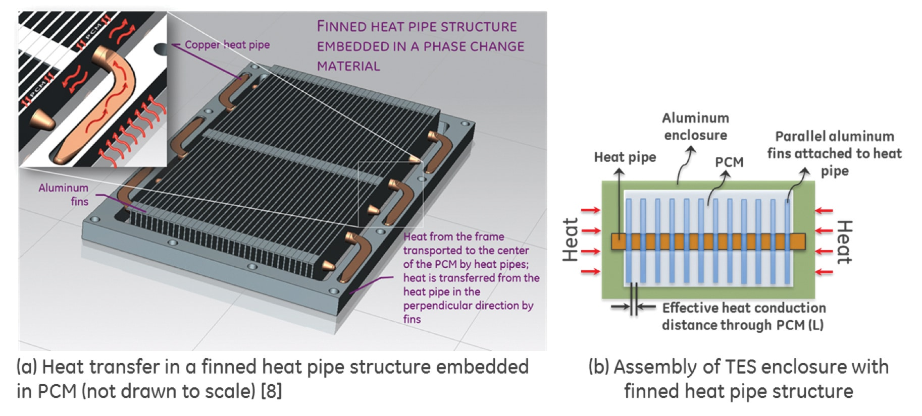 A Novel Approach To Development Of Thermal Capacitor Electronics Piping Layout Heat Exchanger Figure 2 Schematic Representation With Finned Pipe Structure