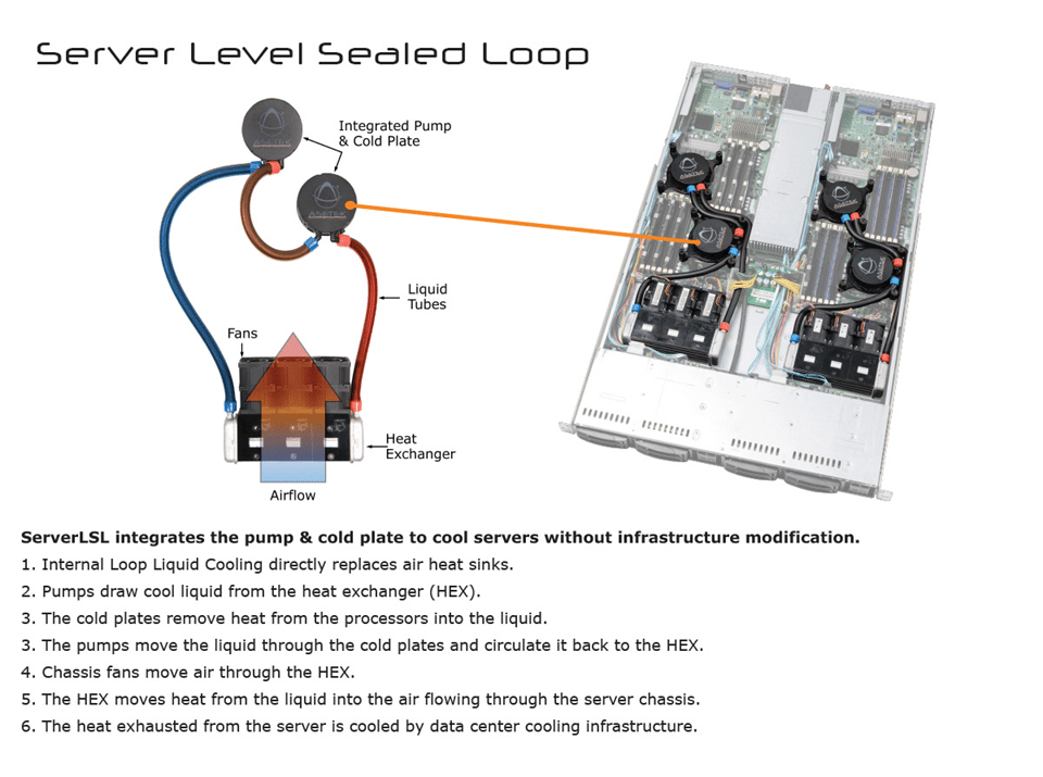 Thermal Management of GPU-Enabled Servers in Data Centers