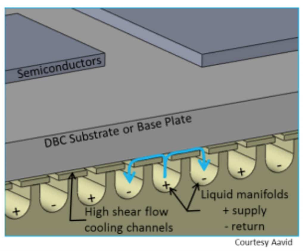 Advanced Cooling For Power Electronics Automotive Software Runaway Content From Electronic Design Liquid Of Package Using High Shear Direct Contact Concept Figure 15 Flow Channels And Pat Tern In The