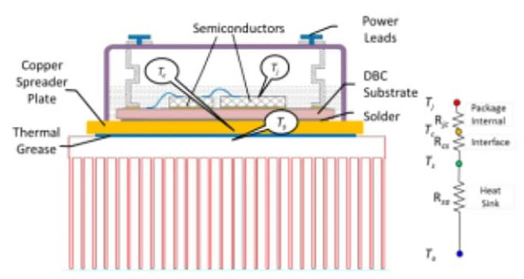 Advanced Cooling for Power Electronics | Electronics Cooling