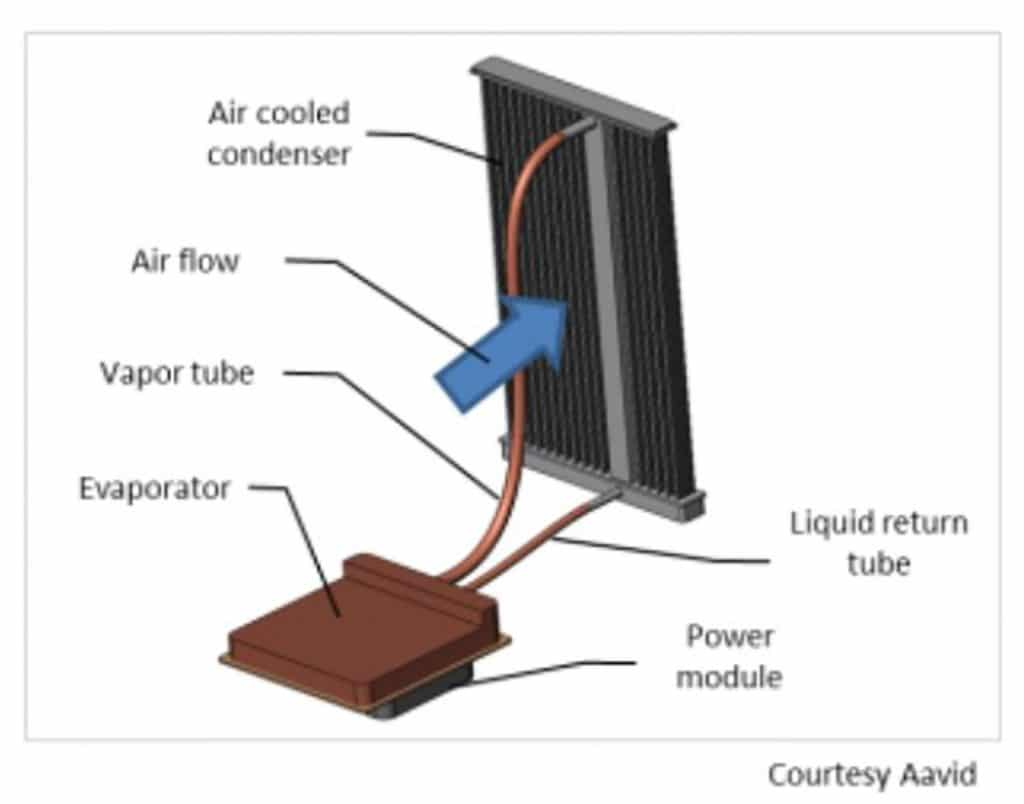 Advanced Cooling For Power Electronics Automotive Software Runaway Content From Electronic Design Figure 9 Air Cooled Heat Sink Using Loop Thermosiphon