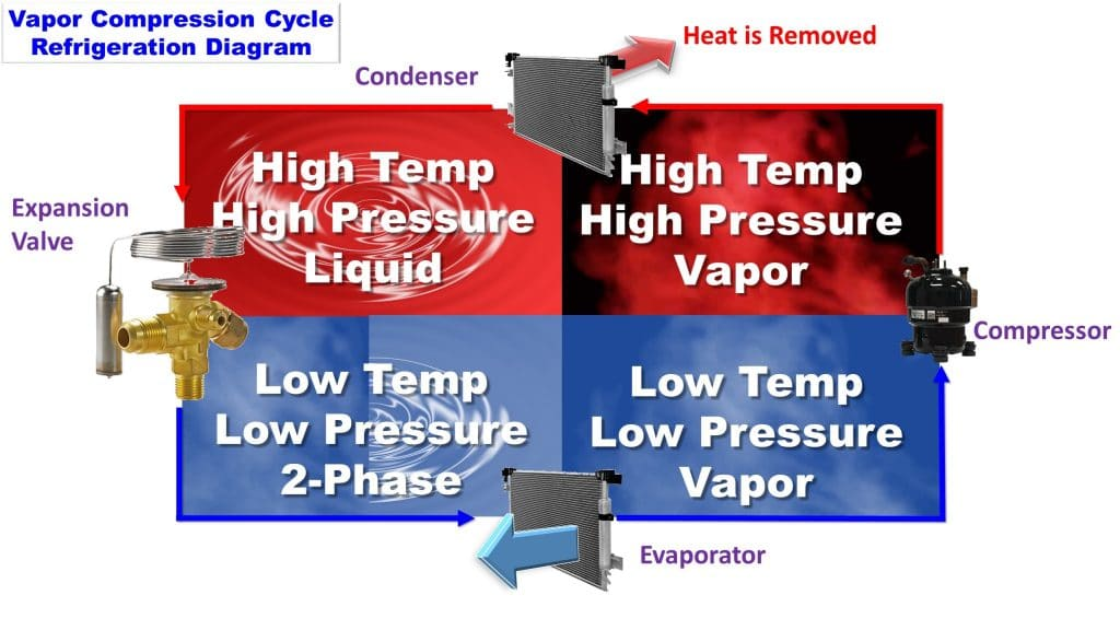 How Vapor Compression Cooling Works Electronics Cooling