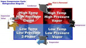 How Vapor-Compression Cooling Works