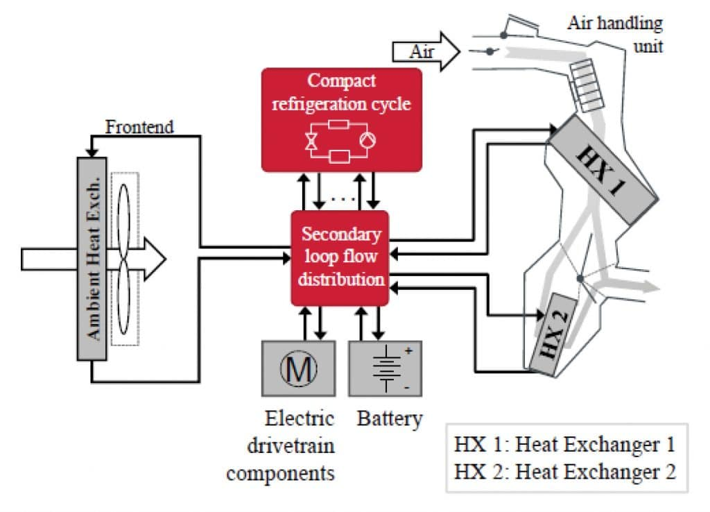 Thermal Management Of On Board Chargers In E Vehicles