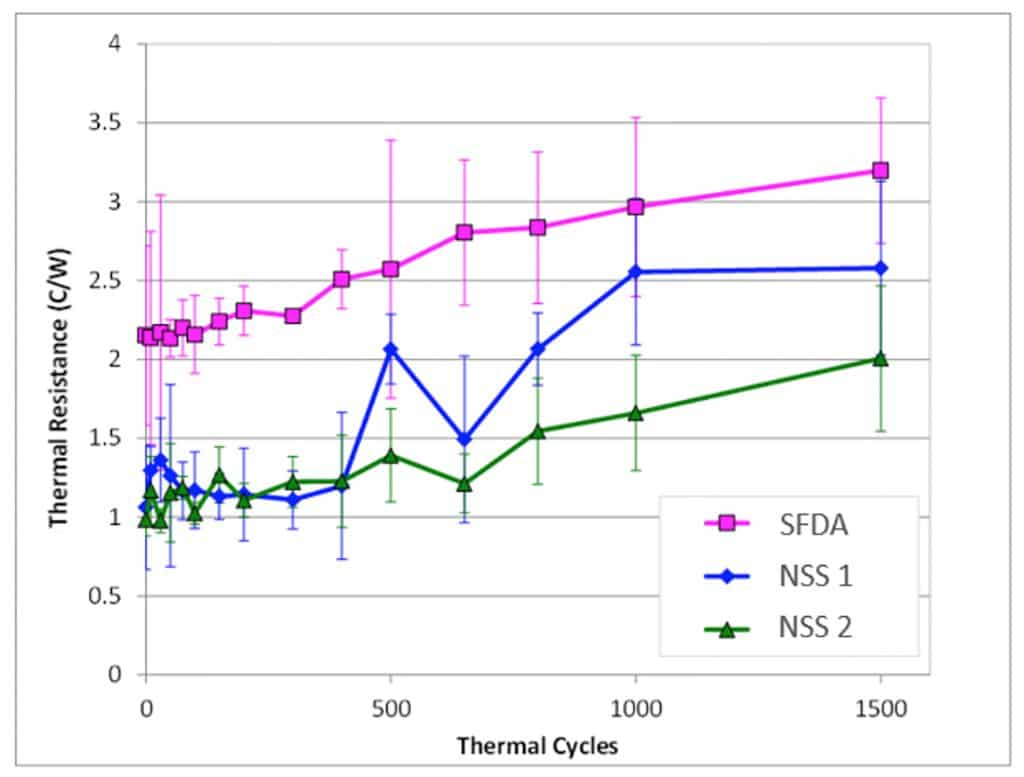Reliability of nano sintered silver die attach materials figure 3 increasing thermal resistance of test vehicles with accumulated thermal shocks pooptronica