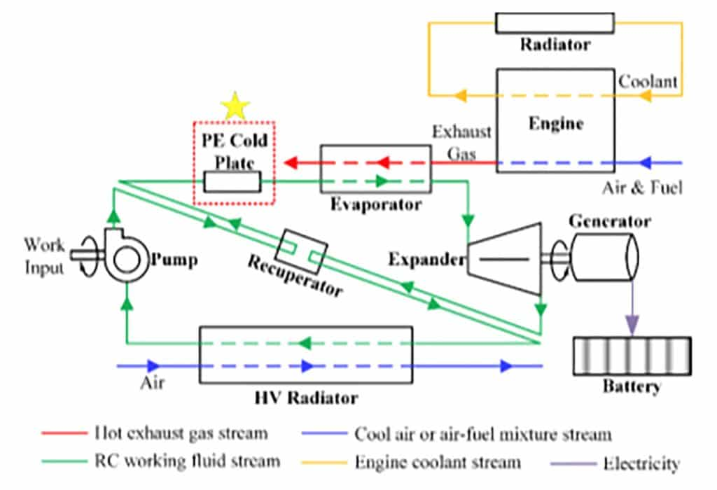 Thermal Energy Harvesting with Next Generation Cooling for ...